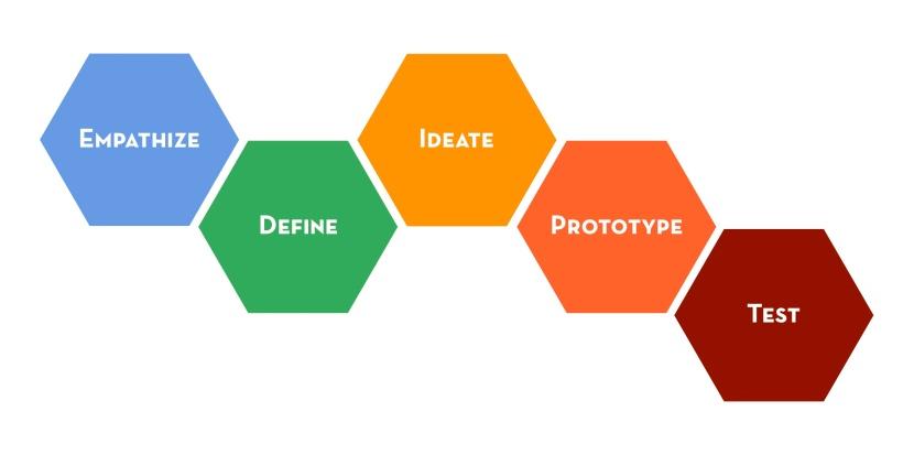Design Thinking; an obituary inadvance