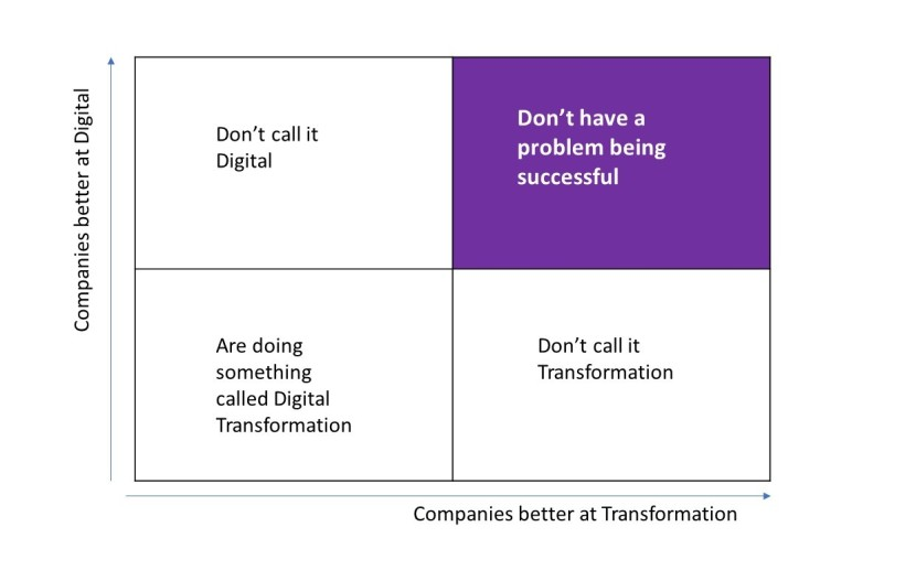 Digital Transformation: how to know you're successful? (here's a tip, if you use the words Digital and/or transformation, you probablyaren't)